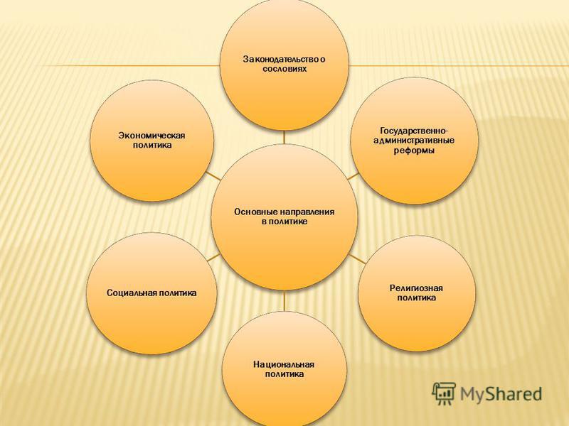 Основные направления в политике Законодательство о сословиях Государственно- административные реформы Религиозная политика Национальная политика Социальная политика Экономическая политика