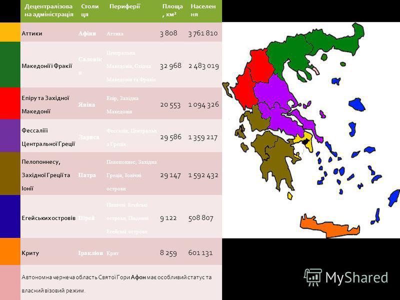 Адміністративний поділ Греція складається з 13 адміністративних округів, які поділяються на 54 нома. Також в складі Греції є один автономний регіон Айон - Орос ( Свята гора ) в районі гори Афон. Це монашська держава, якою управляє громада 20- ти афон