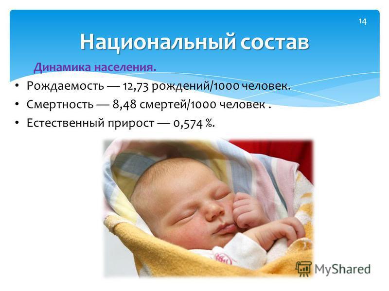 Динамика населения. Рождаемость 12,73 рождений/1000 человек. Смертность 8,48 смертей/1000 человек. Естественный прирост 0,574 %. Национальный состав 14
