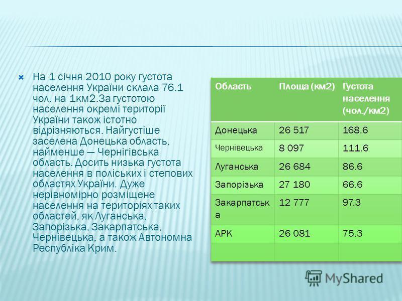 На 1 січня 2010 року густота населення України склала 76.1 чол. на 1км2.За густотою населення окремі території України також істотно відрізняються. Найгустіше заселена Донецька область, найменше Чернігівська область. Досить низька густота населення в