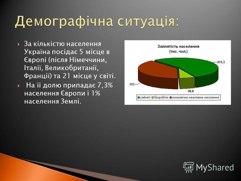 За кількістю населення Україна посідає 5 місце в Європі (після Німеччини, Італії, Великобританії, Франції) та 21 місце у світі. На її долю припадає 7,3% населення Європи i 1% населення Землі.