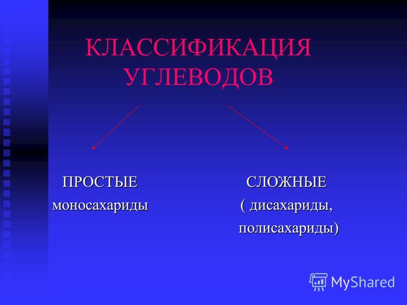 КЛАССИФИКАЦИЯ УГЛЕВОДОВ ПРОСТЫЕ моносахаридыСЛОЖНЫЕ ( дисахариды, полисахариды) полисахариды)