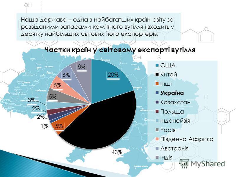 Наша держава – одна з найбагатших країн світу за розвіданими запасами камяного вугілля і входить у десятку найбільших світових його експортерів.