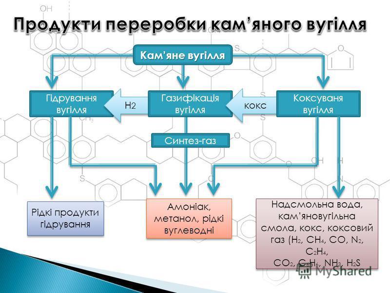 Гідрування вугілля Камяне вугілля H2H2 H2H2 Газифікація вугілля кокс Коксуваня вугілля Синтез-газ Амоніак, метанол, рідкі вуглеводні Рідкі продукти гідрування Надсмольна вода, камяновугільна смола, кокс, коксовий газ (H 2, CH 4, CO, N 2, C 2 H 4, CO