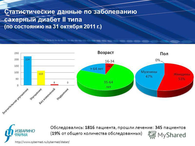 Статистические данные по заболеванию сахарный диабет II типа (по состоянию на 31 октября 2011 г.) Обследовались: 1816 пациента, прошли лечение: 345 пациентов (19% от общего количества обследованных) http://www.cybermed.ru/cybermed/diabet/