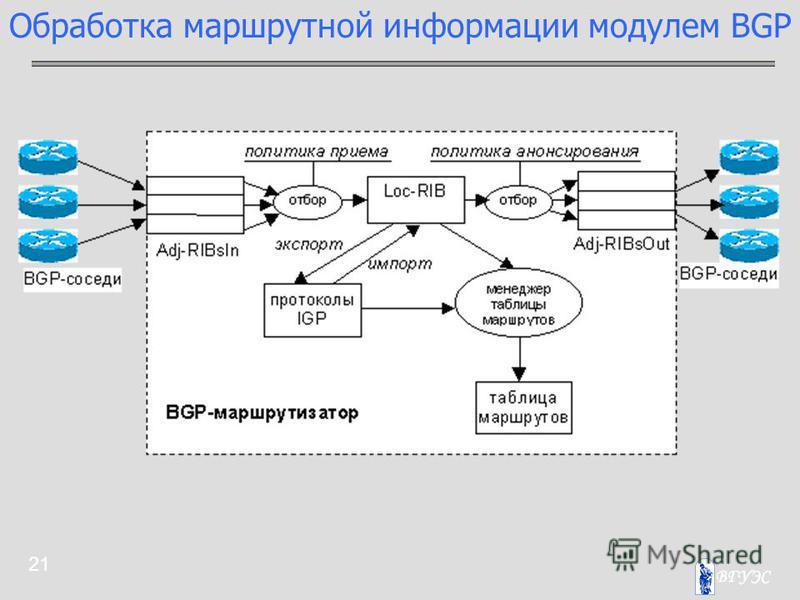 21 Обработка маршрутной информации модулем BGP
