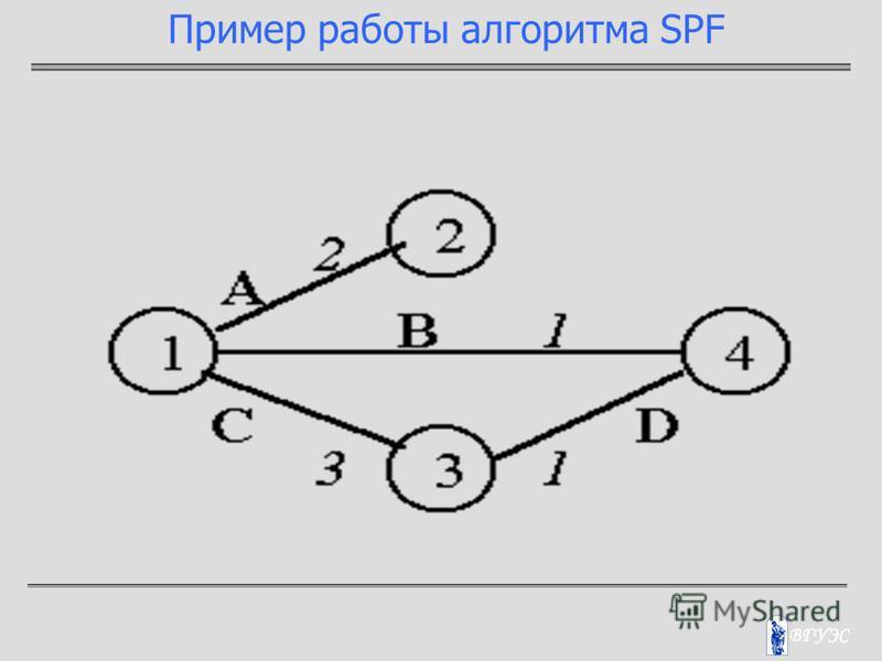 Пример работы алгоритма SPF