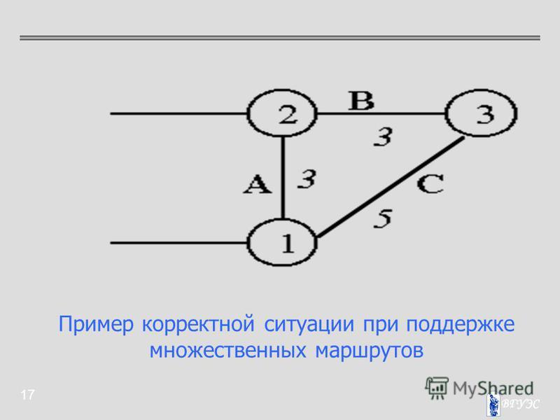 17 Пример корректной ситуации при поддержке множественных маршрутов