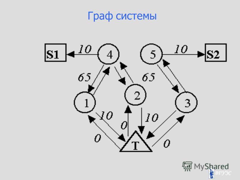 Граф системы
