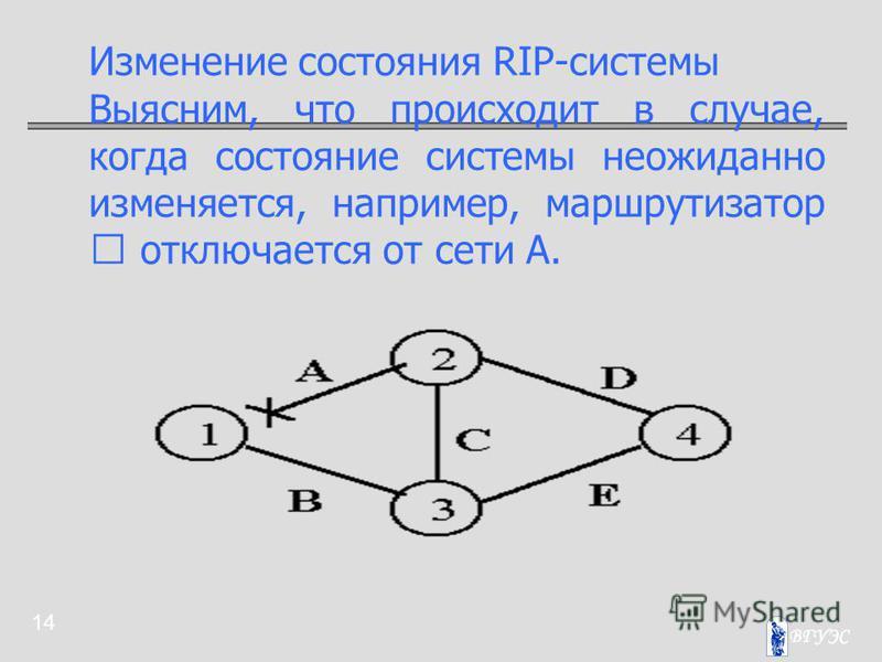 14 Изменение состояния RIP-системы Выясним, что происходит в случае, когда состояние системы неожиданно изменяется, например, маршрутизатор  отключается от сети А.