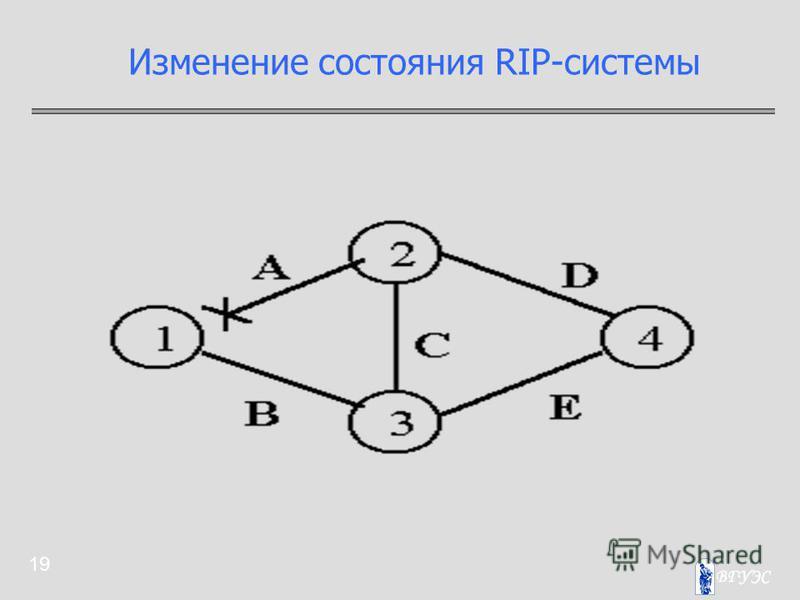19 Изменение состояния RIP-системы