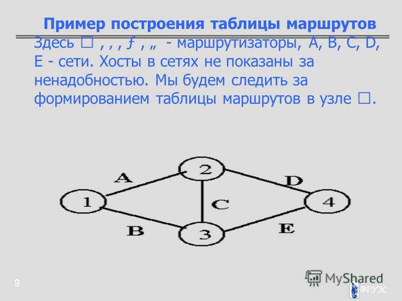 9 Пример построения таблицы маршрутов Здесь ,, ƒ, - маршрутизаторы, A, B, C, D, E - сети. Хосты в сетях не показаны за ненадобностью. Мы будем следить за формированием таблицы маршрутов в узле .