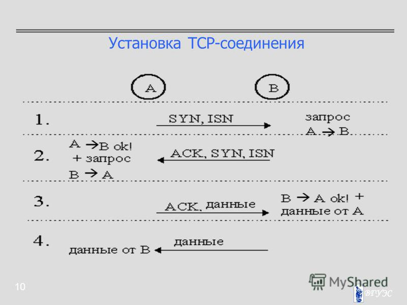 10 Установка TCP-соединения