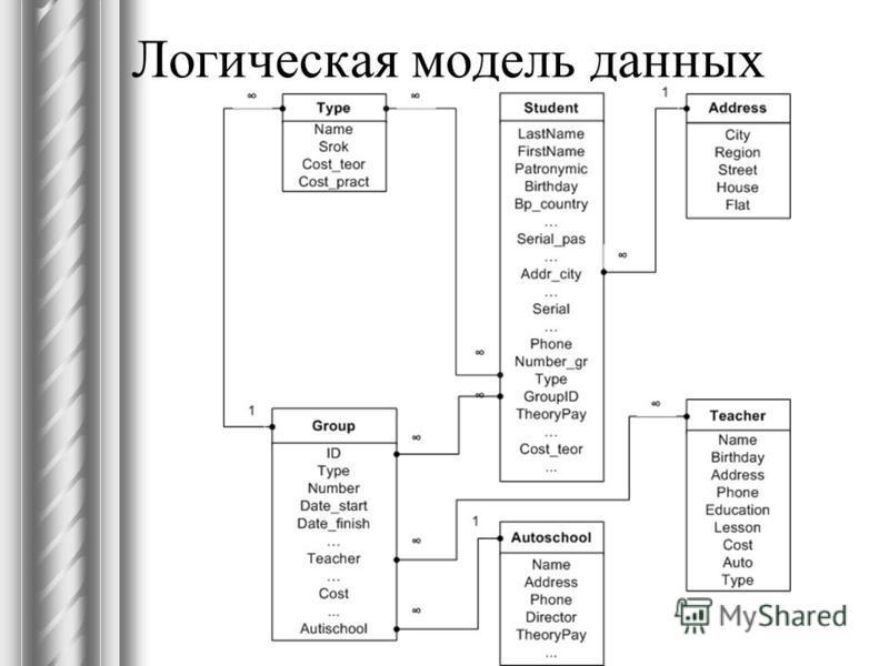 Логическая модель данных