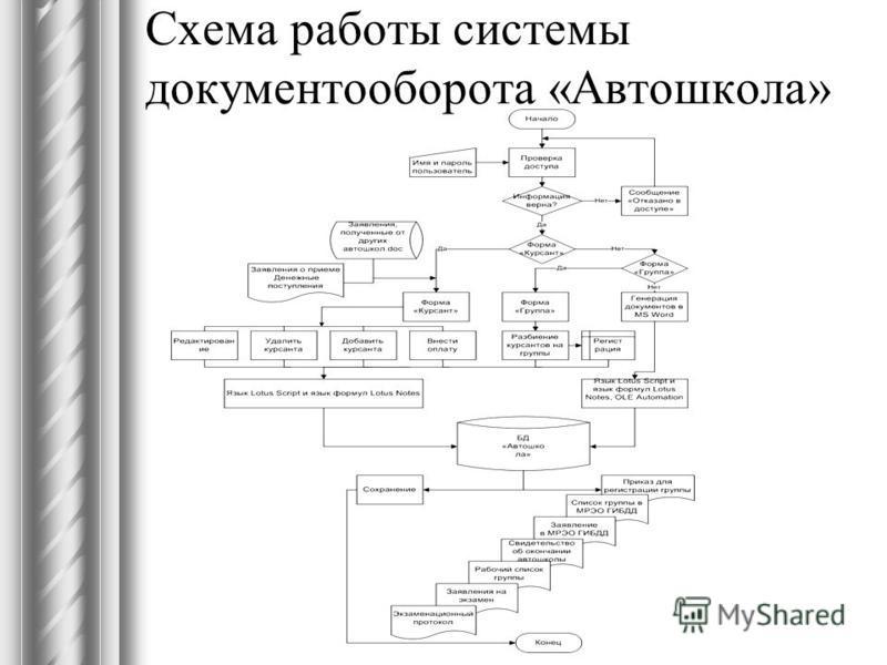 Схема работы системы документооборота «Автошкола»