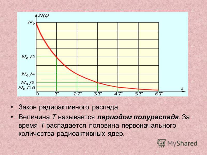 Закон радиоактивного распада Величина T называется периодом полураспада. За время T распадается половина первоначального количества радиоактивных ядер.