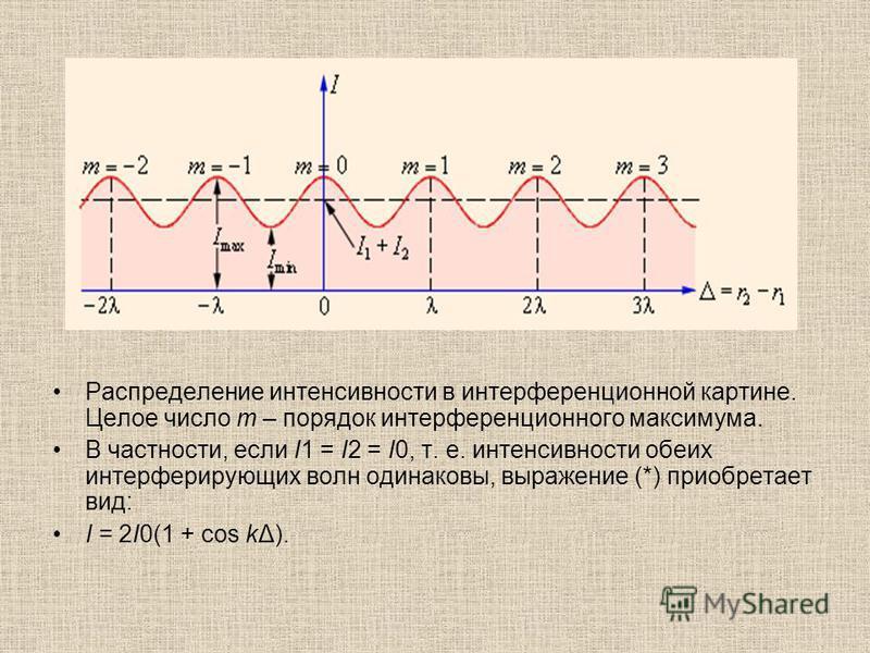 Распределение интенсивности в интерференционной картине. Целое число m – порядок интерференционного максимума. В частности, если I1 = I2 = I0, т. е. интенсивности обеих интерферирующих волн одинаковы, выражение (*) приобретает вид: I = 2I0(1 + cos kΔ