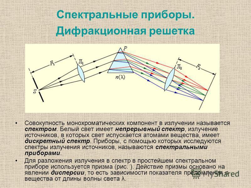 Спектральные приборы. Дифракционная решетка Совокупность монохроматических компонент в излучении называется спектром. Белый свет имеет непрерывный спектр, излучение источников, в которых свет испускается атомами вещества, имеет дискретный спектр. При