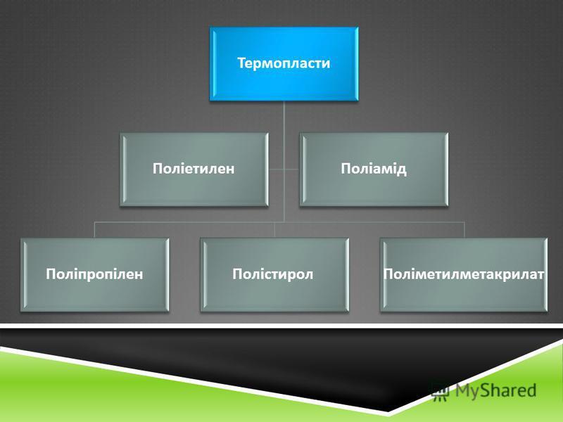 Термопласти Поліпропілен Полістирол Поліметилметакрилат ПоліетиленПоліамід