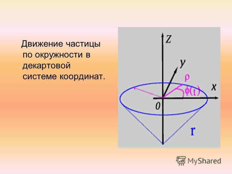 Движение частицы по окружности в декартовой системе координат.