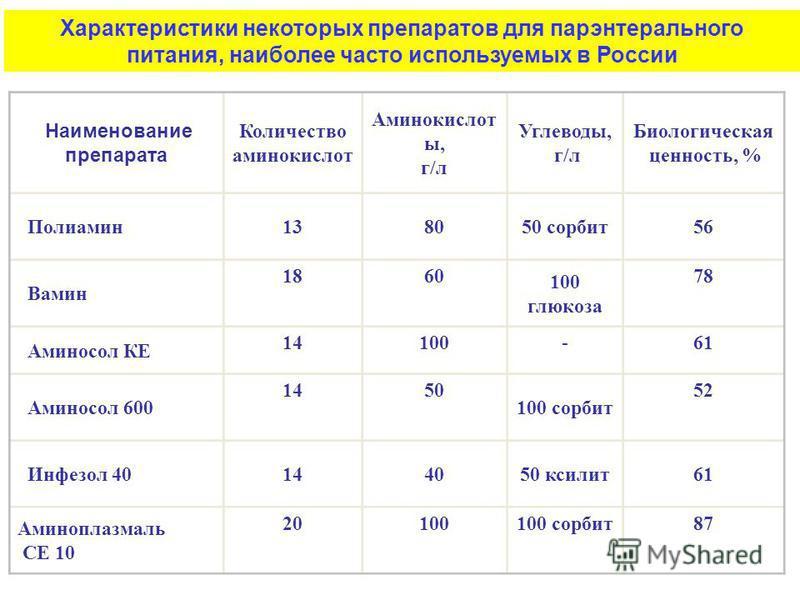 Наименование препарата Количество аминокислот Аминокислот ы, г/л Углеводы, г/л Биологическая ценность, % Полиамин 138050 сорбит 56 Вамин 1860 100 глюкоза 78 Аминосол КЕ 14100-61 Аминосол 600 1450 100 сорбит 52 Инфезол 40144050 ксилит 61 Аминоплазмаль