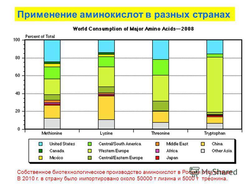 Применение аминокислот в разных странах Собственное биотехнологическое производство аминокислот в России отсутствует. В 2010 г. в страну было импортировано около 50000 т лизина и 5000 т треонина.