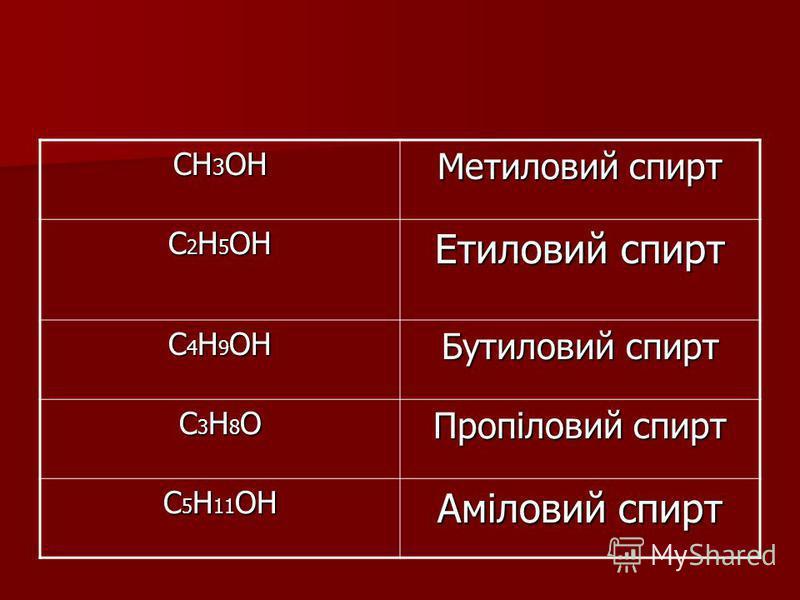 CH 3 OH Метиловий спирт C 2 H 5 OH Етиловий спирт C 4 H 9 OH Бутиловий спирт С3Н8ОС3Н8ОС3Н8ОС3Н8О Пропіловий спирт C 5 H 11 OH Аміловий спирт