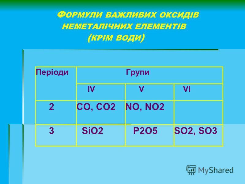 Ф ОРМУЛИ ВАЖЛИВИХ ОКСИДІВ НЕМЕТАЛІЧНИХ ЕЛЕМЕНТІВ ( КРІМ ВОДИ ) Періоди Групи IV V VI 2CO, CO2NO, NO2 3 SiO2 P2O5SO2, SO3