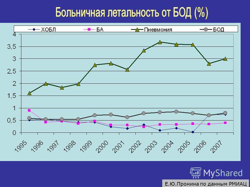 Е.Ю.Пронина по данным РМИАЦ