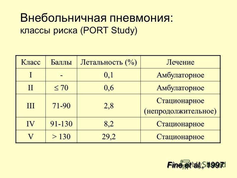 Внебольничная пневмония: классы риска (PORT Study) Класс Баллы Летальность (%) Лечение I-0,1Амбулаторное II 70 700,6Амбулаторное III71-902,8 Стационарное (непродолжительное) IV91-1308,2Стационарное V > 130 29,2Стационарное Fine et al., 1997