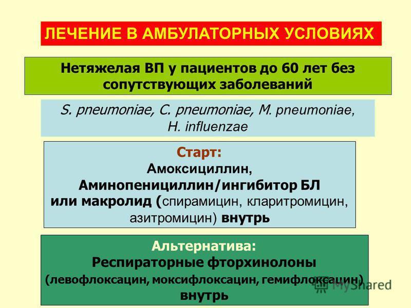 Нетяжелая ВП у пациентов до 60 лет без сопутствующих заболеваний S. pneumoniae, C. pneumoniae, M. pneumoniae, H. influenzae Старт: Амоксициллин, Аминопенициллин/ингибитор БЛ или макролид ( спирамицин, кларитромицин, азитромицин) внутрь Альтернатива: