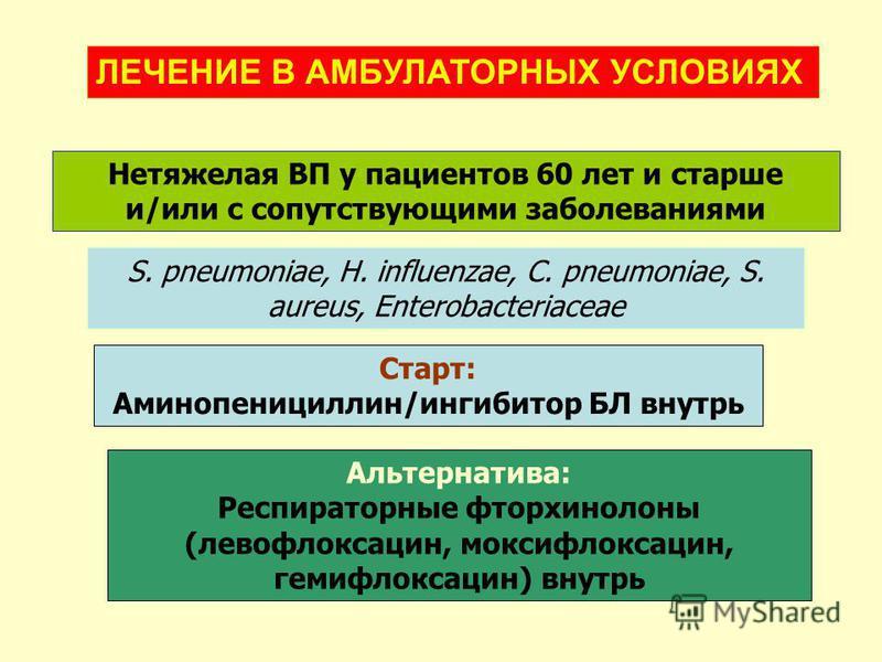 Нетяжелая ВП у пациентов 60 лет и старше и/или с сопутствующими заболеваниями S. pneumoniae, H. influenzae, C. pneumoniae, S. aureus, Enterobacteriaceae Старт: Аминопенициллин/ингибитор БЛ внутрь Альтернатива: Респираторные фторхинолоны (левофлоксаци