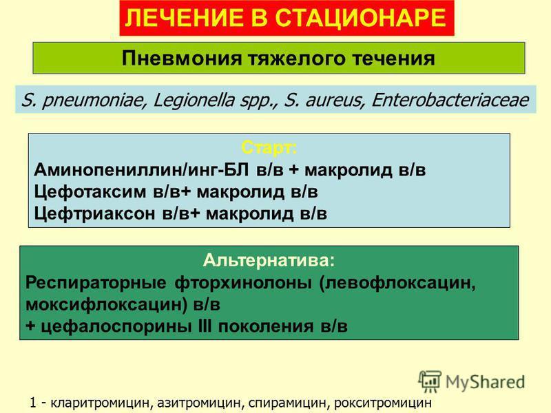 Пневмония тяжелого течения S. pneumoniae, Legionella spp., S. aureus, Еnterobacteriaceae Старт: Аминопениллин/инг-БЛ в/в + макролид в/в Цефотаксим в/в+ макролид в/в Цефтриаксон в/в+ макролид в/в ЛЕЧЕНИЕ В СТАЦИОНАРЕ 1 - кларитромицин, азитромицин, сп