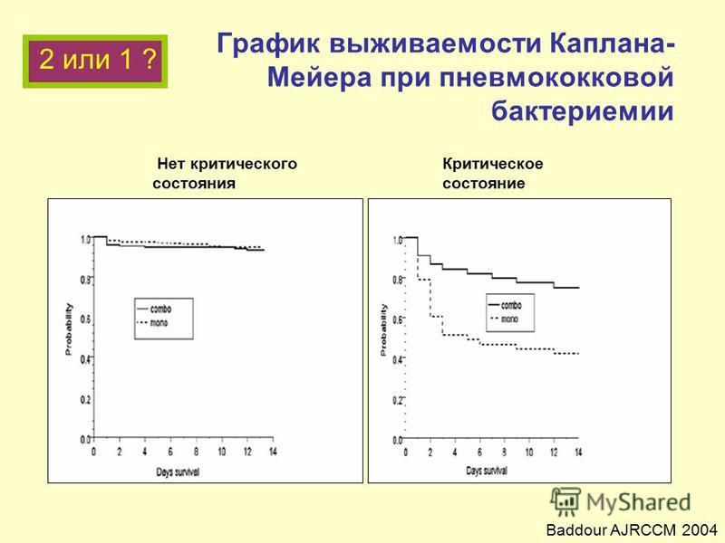 График выживаемости Каплана- Мейера при пневмококковой бактериемии Нет критического Критическое состояния состояние Baddour AJRCCM 2004 2 или 1 ?