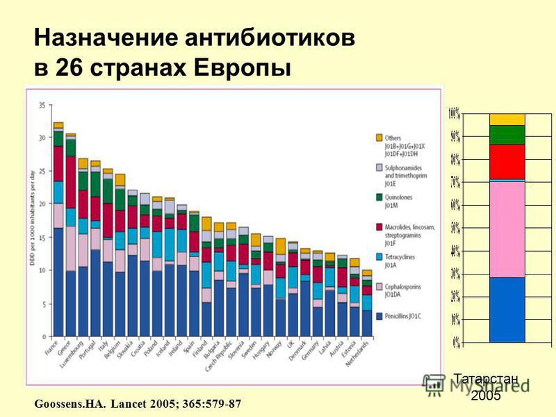 Назначение антибиотиков в 26 странах Европы Goossens.HA. Lancet 2005; 365:579-87 Татарстан 2005