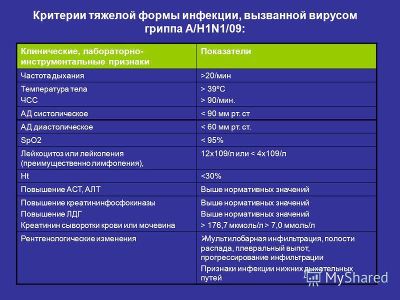 Критерии тяжелой формы инфекции, вызванной вирусом гриппа A/H1N1/09: Клинические, лабораторно- инструментальные признаки Показатели Частота дыхания>20/мин Температура тела ЧСС > 39ºС > 90/мин. АД систолическое< 90 мм рт. ст АД диастолическое< 60 мм р