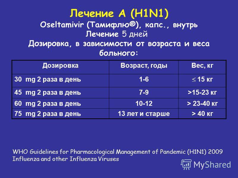 Дозировка Возраст, годы Вес, кг 30 mg 2 раза в день 1-6 15 кг 45 mg 2 раза в день 7-9>15-23 кг 60 mg 2 раза в день 10-12> 23-40 кг 75 mg 2 раза в день 13 лет и старше> 40 кг Лечение А (H1N1) Oseltamivir (Тамифлю®), капс., внутрь Лечение 5 дней Дозиро