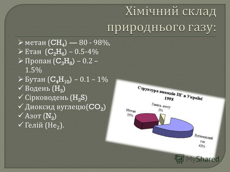 метан (CH 4 ) 80 - 98%, Етан (C 2 H 6 ) – 0.5-4% Пропан (C 3 H 8 ) – 0.2 – 1.5% Бутан (C 4 H 10 ) – 0.1 – 1% Водень (H 2 ) Сірководень (H 2 S) Диоксид вуглецю (CO 2 ) Азот (N 2 ) Гелій ( Не 2 ).