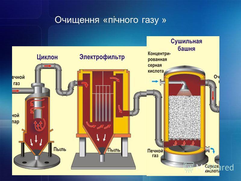 Очищення «пічного газу »