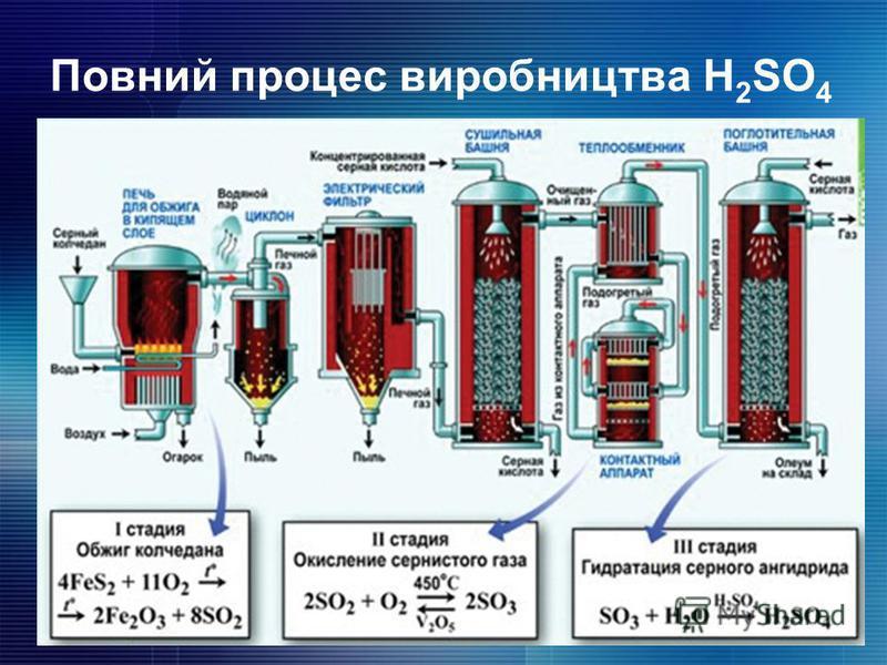 Повний процес виробництва H 2 SO 4