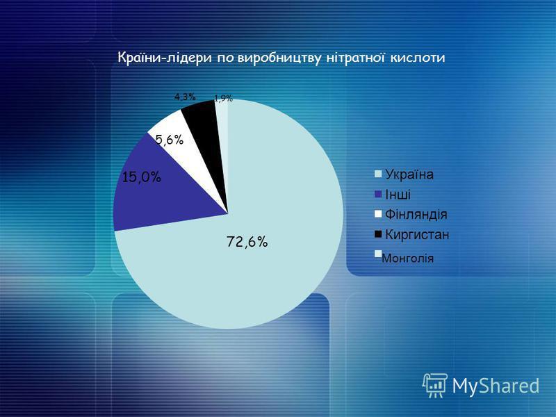 Країни-лідери по виробництву нітратної кислоти 72,6% 15,0% 5,6% 4,3%