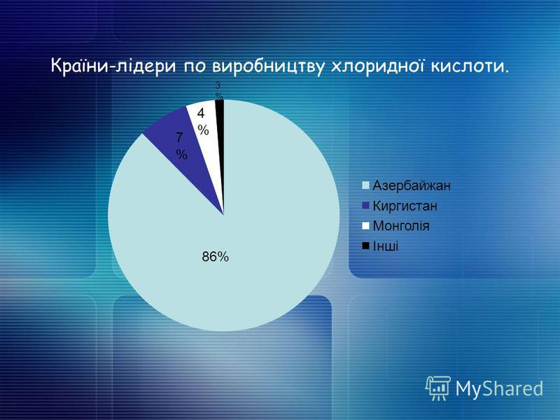 Країни-лідери по виробництву хлоридної кислоти. 86% 7%7% 4%4% 3%3%