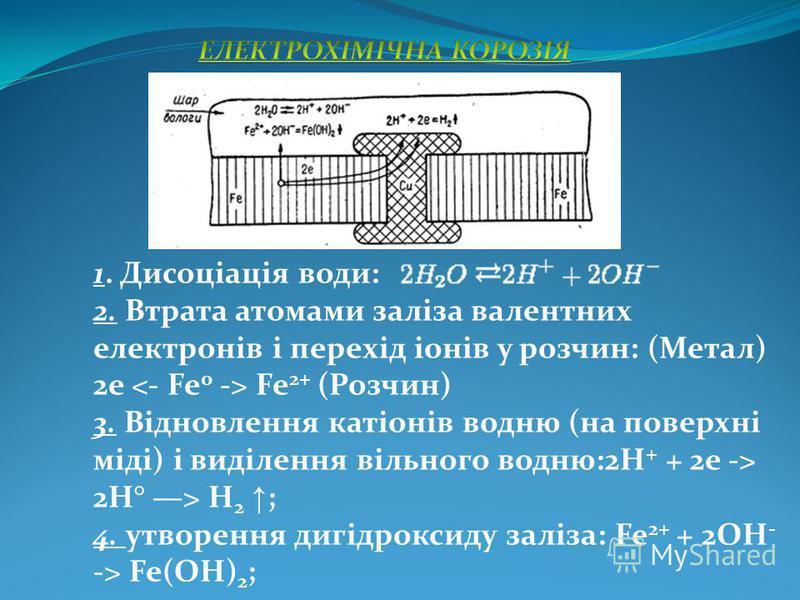 1. Дисоціація води: 2. Втрата атомами заліза валентних електронів і перехід іонів у розчин: (Метал) 2е Fe 2+ (Розчин) 3. Відновлення катіонів водню (на поверхні міді) і виділення вільного водню:2Н + + 2е -> 2Н° > Н 2 ; 4. утворення дигідроксиду заліз