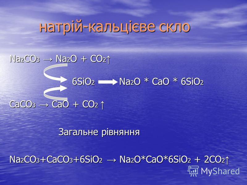 натрій-кальцієве скло натрій-кальцієве скло Na 2 CO 3 Na 2 O + CO 2 Na 2 CO 3 Na 2 O + CO 2 6SiO 2 Na 2 O * CaО * 6SiO 2 6SiO 2 Na 2 O * CaО * 6SiO 2 CaCO 3 CaО + CO 2 CaCO 3 CaО + CO 2 Загальне рівняння Na 2 CO 3 +CaCO 3 +6SiO 2 Na 2 O*CaО*6SiO 2 +