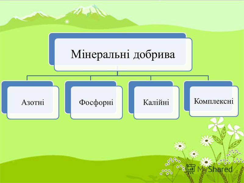 Мінеральні добрива АзотніФосфорніКалійні Комплексні