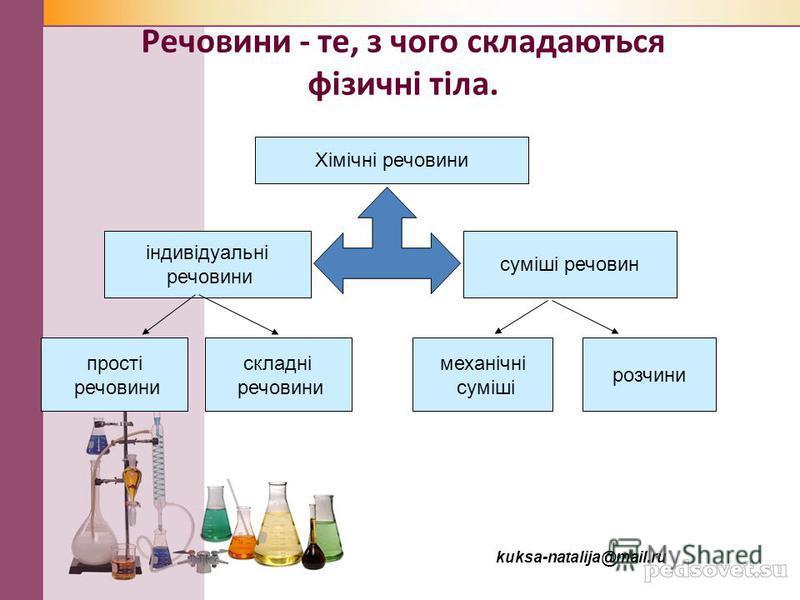 Речовини - те, з чого складаються фізичні тіла. Хімічні речовини прості речовини складні речовини механічні суміші розчини суміші речовин індивідуальні речовини kuksa-natalija@mail.ru