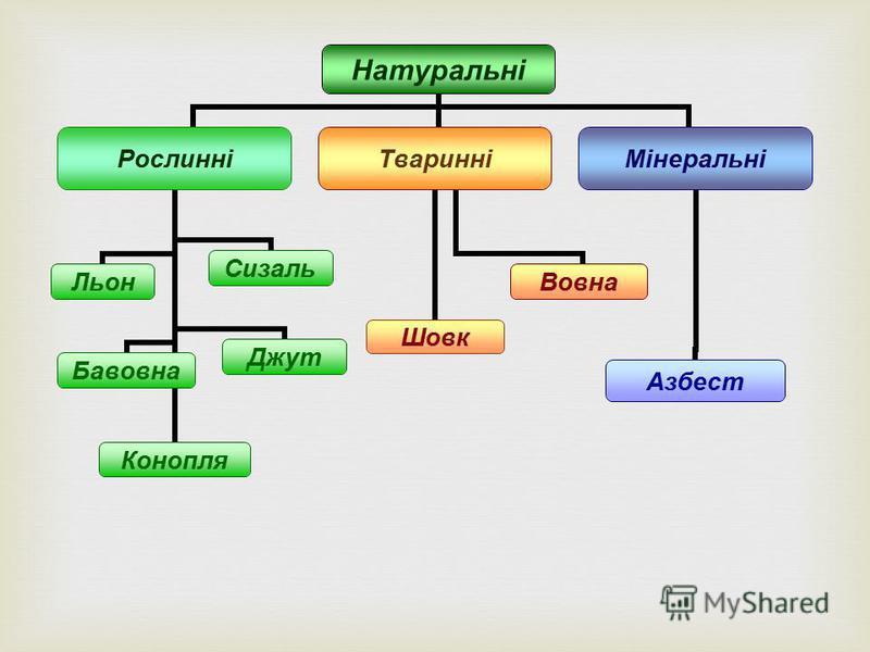 Натуральні Рослинні ЛьонБавовнаКонопляДжутСизаль Тваринні ШовкВовна Мінеральні Азбест