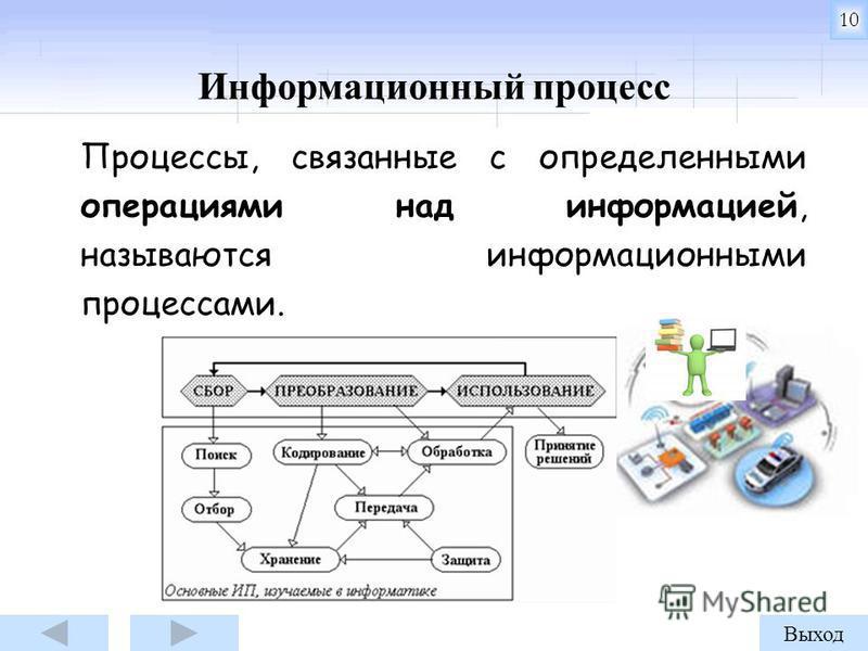 Процессы, связанные с определенными операциями над информацией, называются информационными процессами. Информационный процесс Выход 10