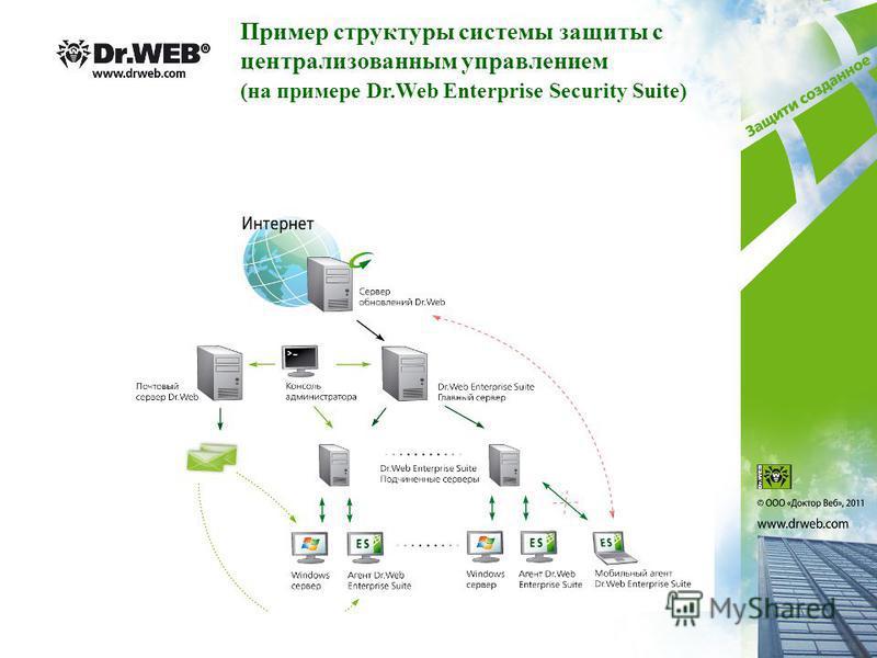 Пример структуры системы защиты с централизованным управлением (на примере Dr.Web Enterprise Security Suite)