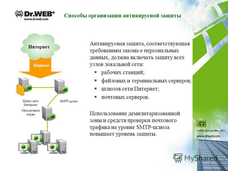 Антивирусная защита, соответствующая требованиям закона о персональных данных, должна включать защиту всех узлов локальной сети: рабочих станций; файловых и терминальных серверов; шлюзов сети Интернет; почтовых серверов. Использование демилитаризован